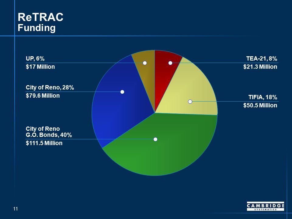 11 ReTRAC Funding City of Reno G.O.