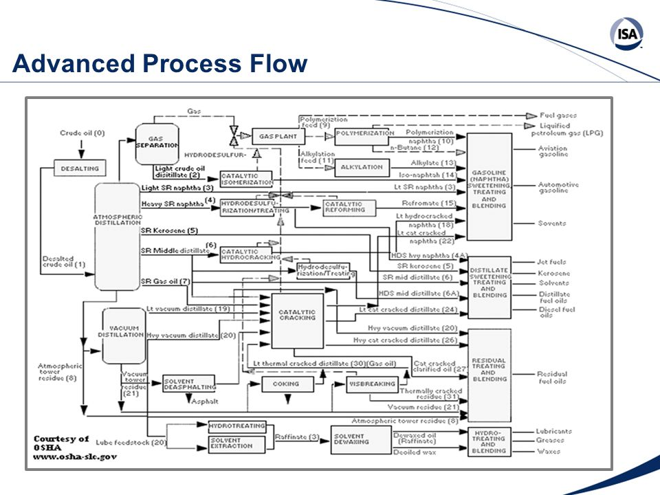Advanced Process Flow
