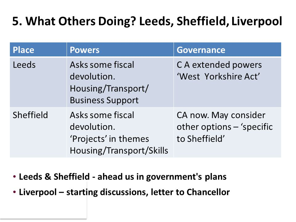 5. What Others Doing? Leeds, Sheffield, Liverpool PlacePowersGovernance LeedsAsks some fiscal devolution. Housing/Transport/ Business Support C A exte