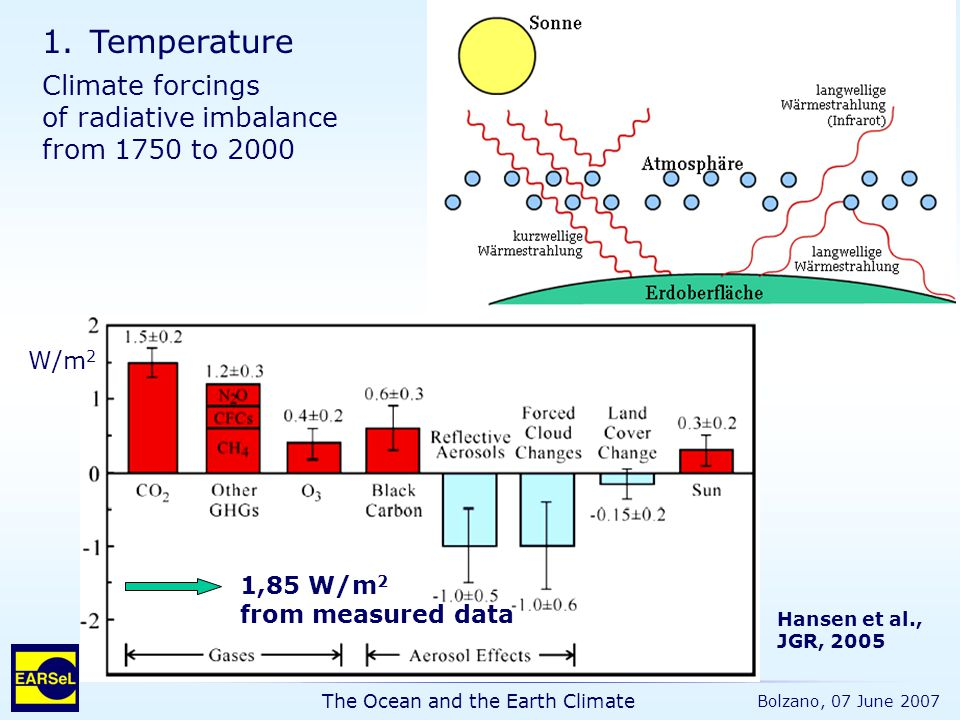 The Ocean and the Earth Climate Bolzano, 07 June 2007 1.Temperature Climate forcings of radiative imbalance from 1750 to 2000 Hansen et al., JGR, 2005 1,85 W/m 2 from measured data W/m 2