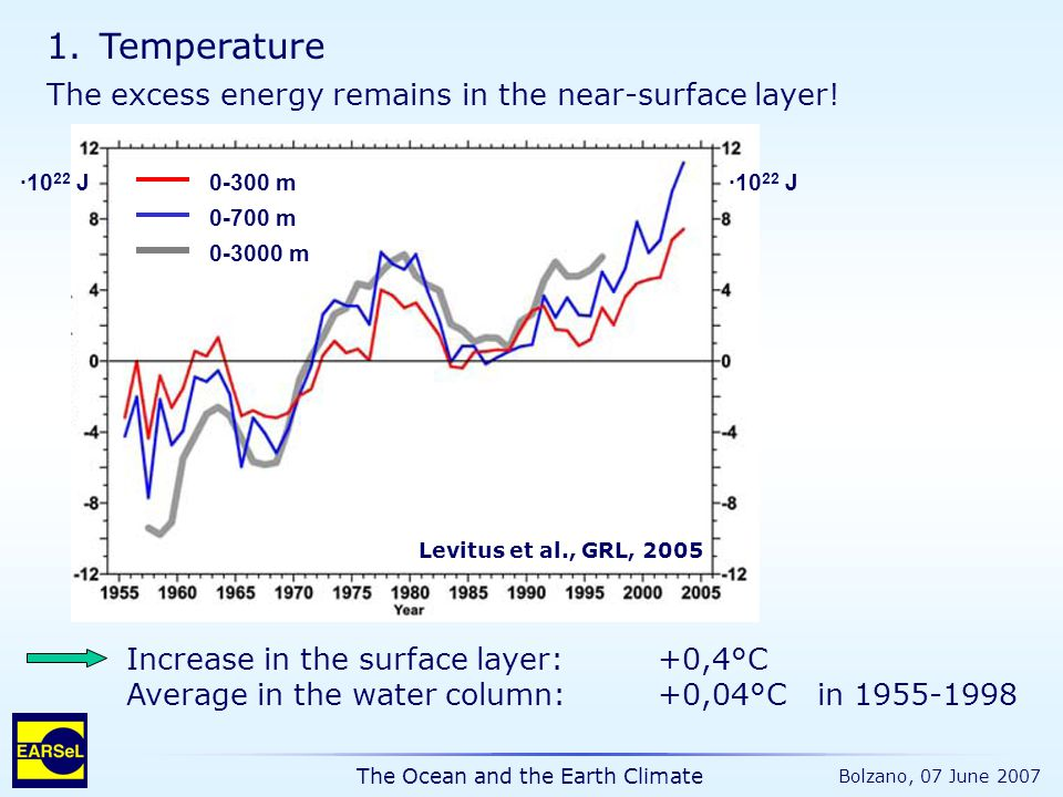 The Ocean and the Earth Climate Bolzano, 07 June 2007 1.Temperature Increase in the surface layer:+0,4°C Average in the water column: +0,04°C in 1955-1998 The excess energy remains in the near-surface layer.