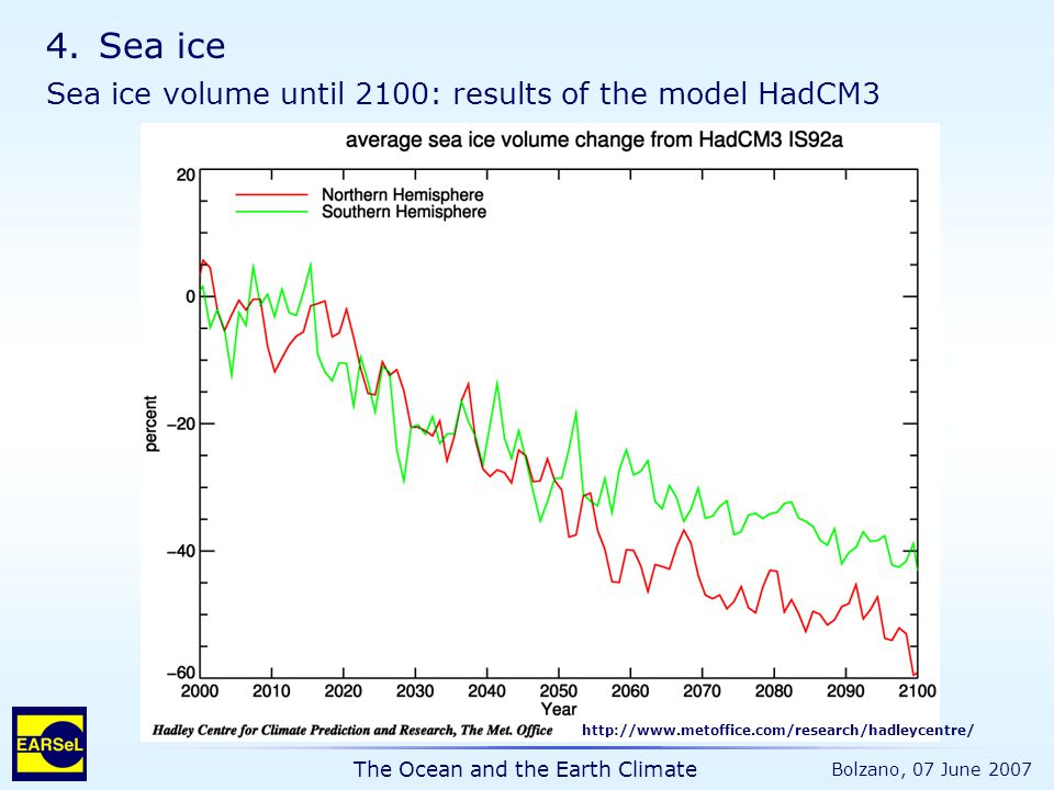 The Ocean and the Earth Climate Bolzano, 07 June 2007 4.Sea ice Sea ice volume until 2100: results of the model HadCM3 http://www.metoffice.com/research/hadleycentre/