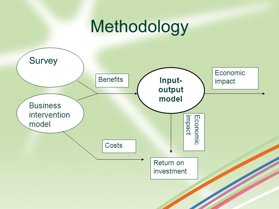 Methodology Economicimpact Costs Benefits Business intervention model Survey Input- output model Return on investment