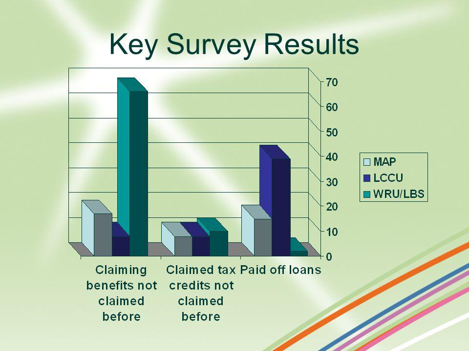 Key Survey Results