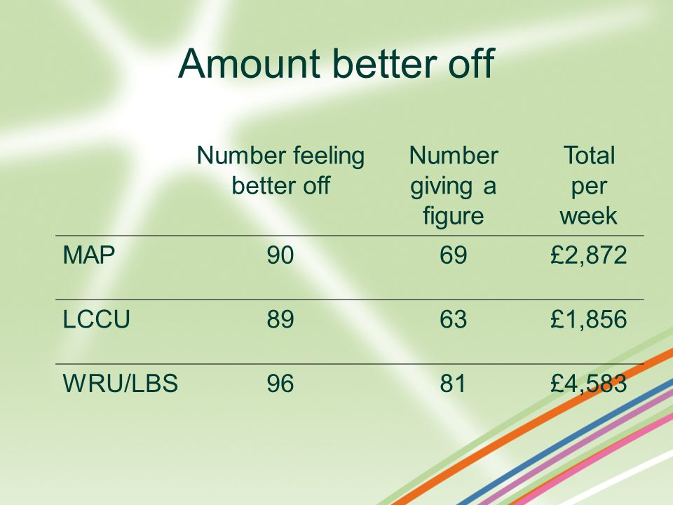 Amount better off Number feeling better off Number giving a figure Total per week MAP9069£2,872 LCCU8963£1,856 WRU/LBS9681£4,583