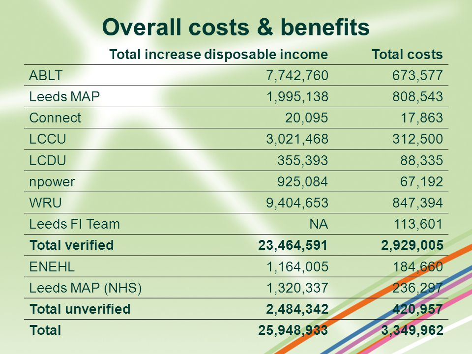 Overall costs & benefits Total increase disposable incomeTotal costs ABLT7,742,760673,577 Leeds MAP1,995,138808,543 Connect20,09517,863 LCCU3,021,468312,500 LCDU355,39388,335 npower925,08467,192 WRU9,404,653847,394 Leeds FI TeamNA113,601 Total verified23,464,5912,929,005 ENEHL1,164,005184,660 Leeds MAP (NHS)1,320,337236,297 Total unverified2,484,342420,957 Total25,948,9333,349,962