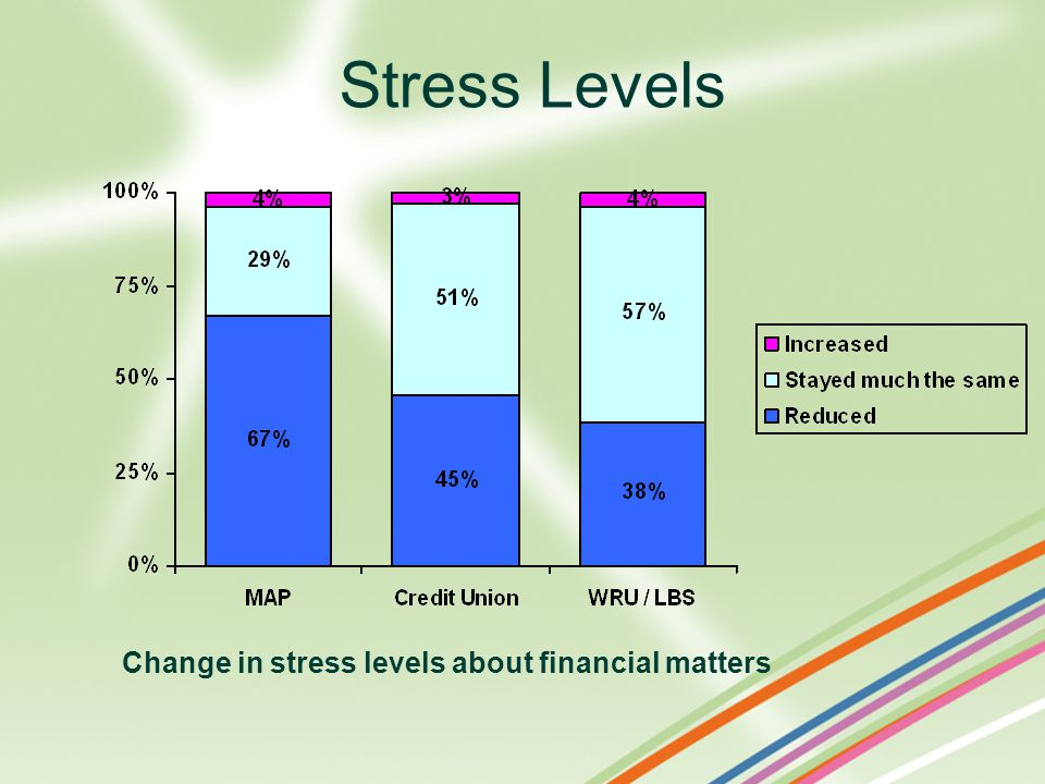 Stress Levels Change in stress levels about financial matters