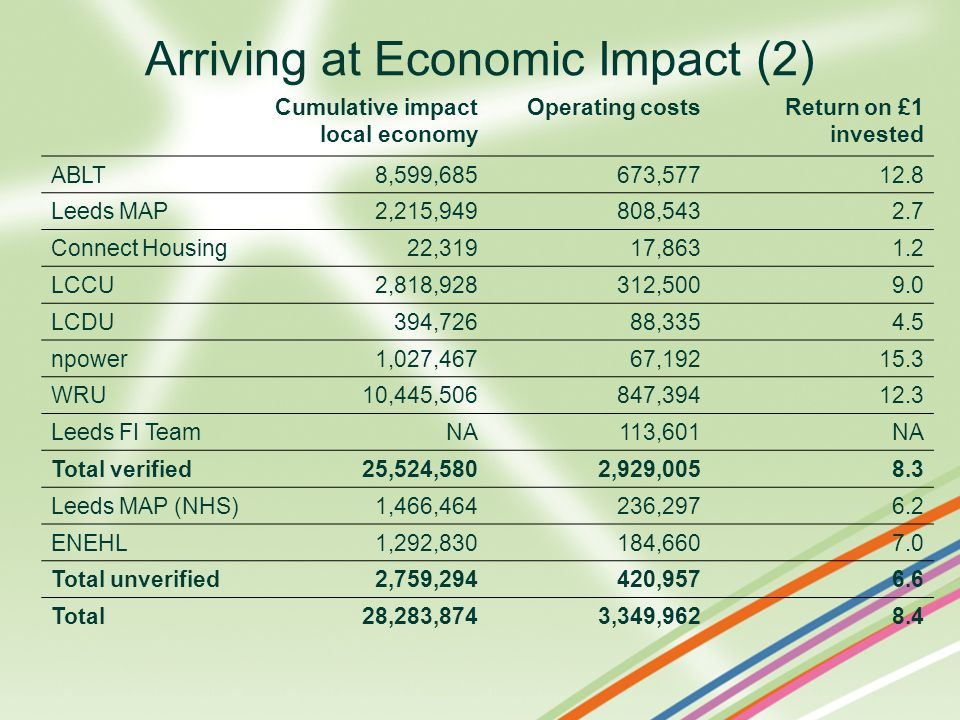 Arriving at Economic Impact (2) Cumulative impact local economy Operating costsReturn on £1 invested ABLT 8,599,685 673,57712.8 Leeds MAP 2,215,949 808,5432.7 Connect Housing 22,319 17,8631.2 LCCU 2,818,928 312,5009.0 LCDU 394,726 88,3354.5 npower 1,027,467 67,19215.3 WRU 10,445,506 847,39412.3 Leeds FI TeamNA113,601NA Total verified 25,524,580 2,929,0058.3 Leeds MAP (NHS) 1,466,464 236,2976.2 ENEHL 1,292,830 184,6607.0 Total unverified2,759,294420,9576.6 Total28,283,8743,349,9628.4