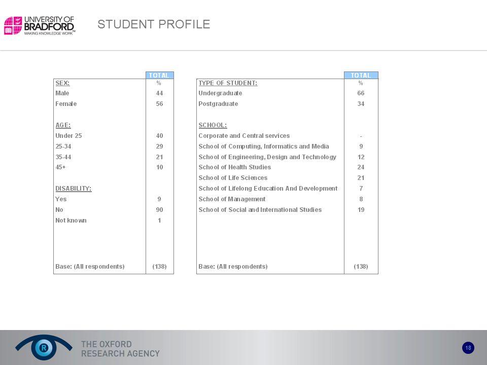 18 STUDENT PROFILE
