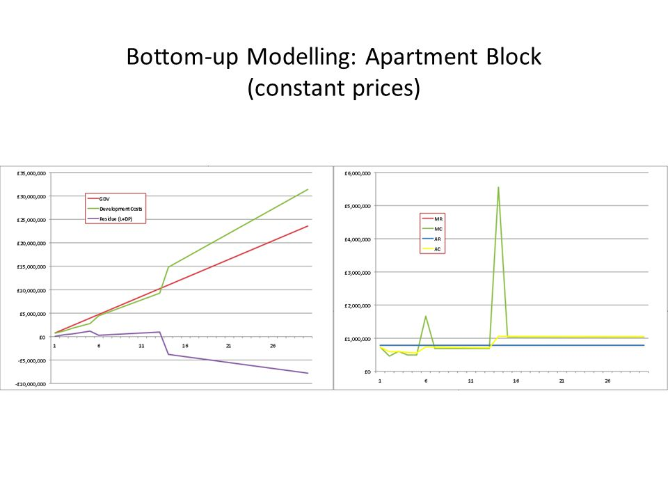 Bottom-up Modelling: Apartment Block (constant prices)