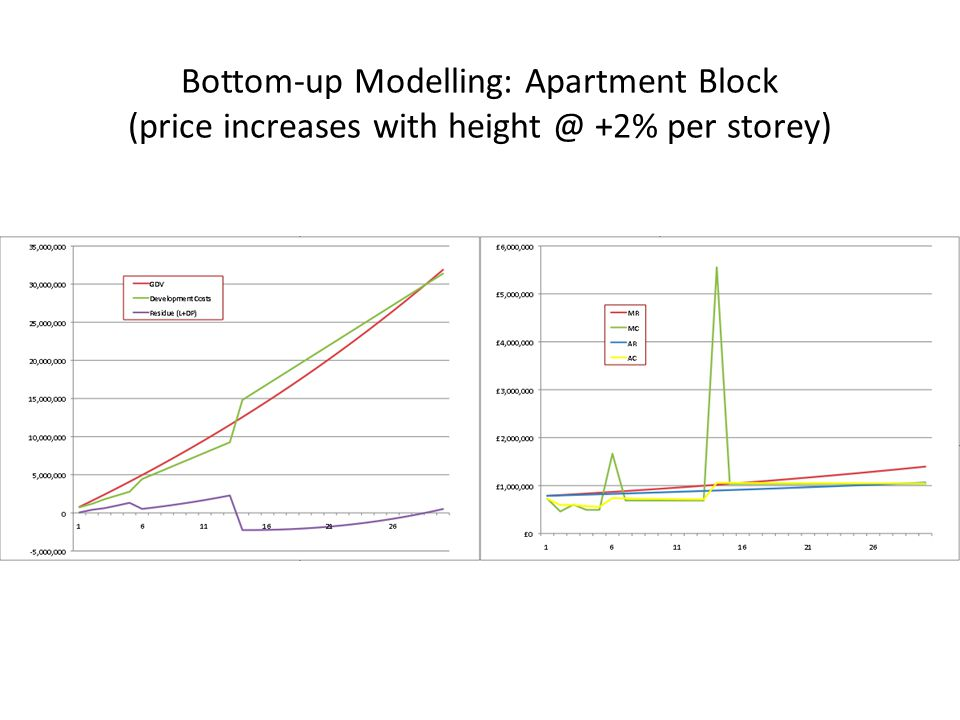 Bottom-up Modelling: Apartment Block (price increases with height @ +2% per storey)