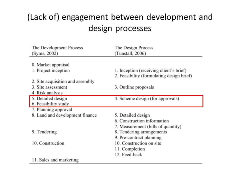 (Lack of) engagement between development and design processes