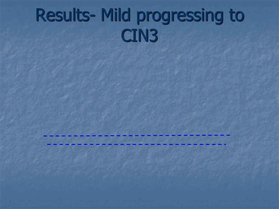 Results- Mild progressing to CIN3