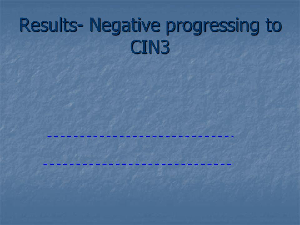 Results- Mild progressing to CIN3 Increase in TERC Increase in C-MYC