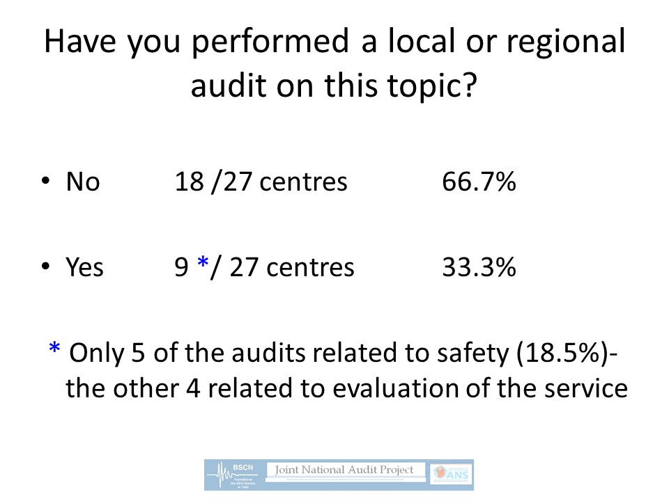 Have you performed a local or regional audit on this topic? No18 /27 centres66.7% Yes9 */ 27 centres33.3% * Only 5 of the audits related to safety (18