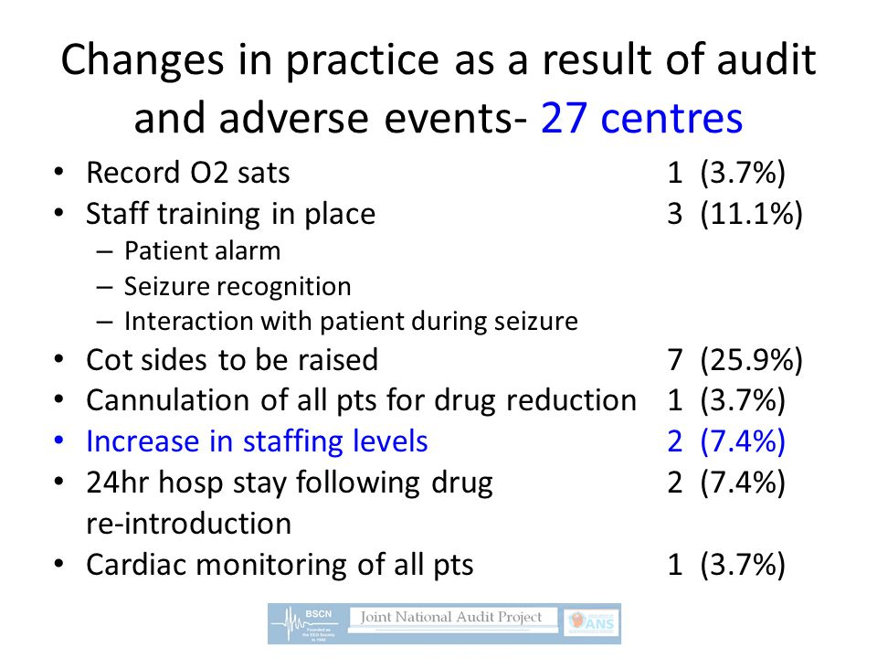 Changes in practice as a result of audit and adverse events- 27 centres Record O2 sats1 (3.7%) Staff training in place3 (11.1%) – Patient alarm – Seiz