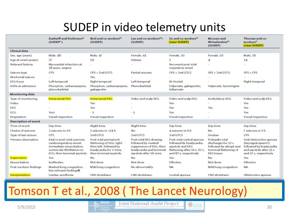 SUDEP in video telemetry units Tomson T et al., 2008 ( The Lancet Neurology) 5/9/201530
