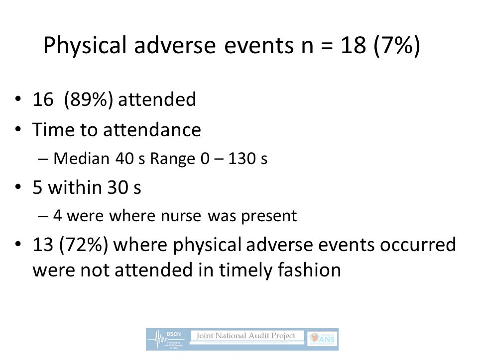 Physical adverse events n = 18 (7%) 16 (89%) attended Time to attendance – Median 40 s Range 0 – 130 s 5 within 30 s – 4 were where nurse was present 13 (72%) where physical adverse events occurred were not attended in timely fashion
