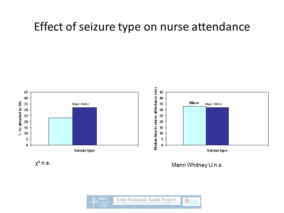 Effect of seizure type on nurse attendance χ² n.s. Mann Whitney U n.s.