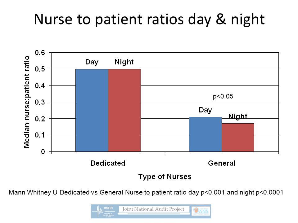 Nurse to patient ratios day & night p<0.05 Mann Whitney U Dedicated vs General Nurse to patient ratio day p<0.001 and night p<0.0001
