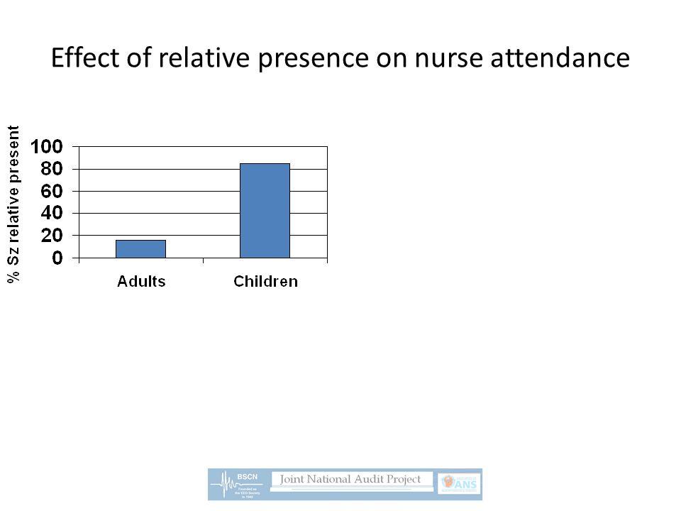 Effect of relative presence on nurse attendance