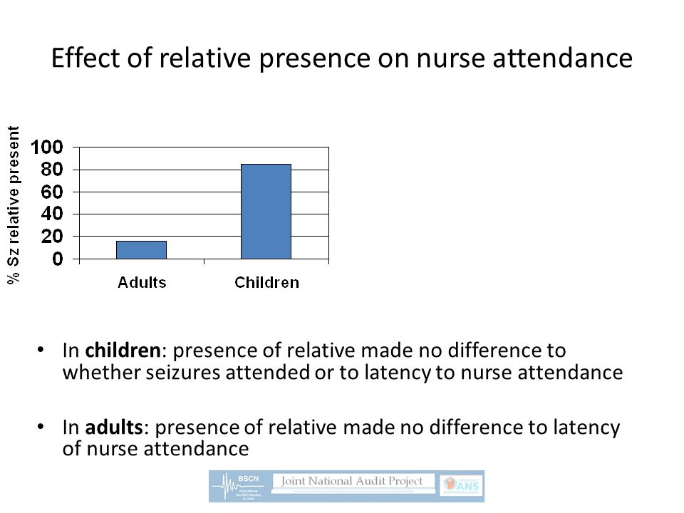 In children: presence of relative made no difference to whether seizures attended or to latency to nurse attendance In adults: presence of relative ma