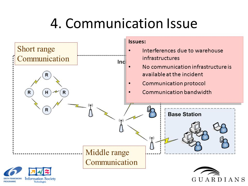 4. Communication Issue Short range Communication Middle range Communication Issues: Interferences due to warehouse infrastructures No communication in