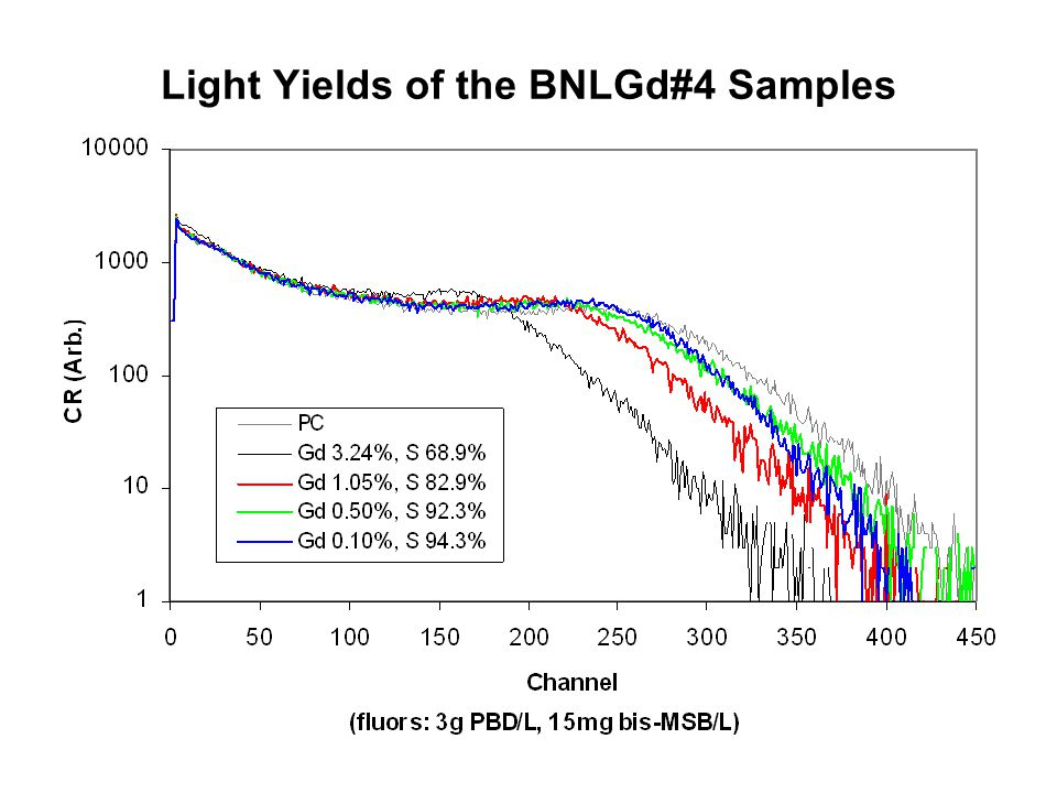 Light Yields of the BNLGd#4 Samples