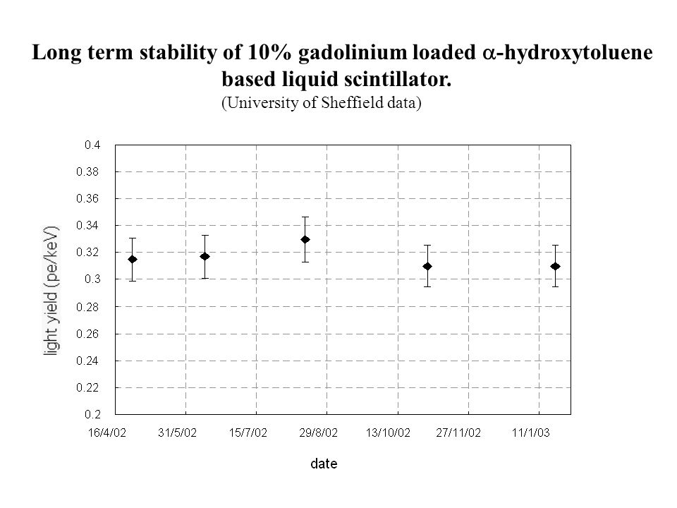 Long term stability of 10% gadolinium loaded  -hydroxytoluene based liquid scintillator. (University of Sheffield data)