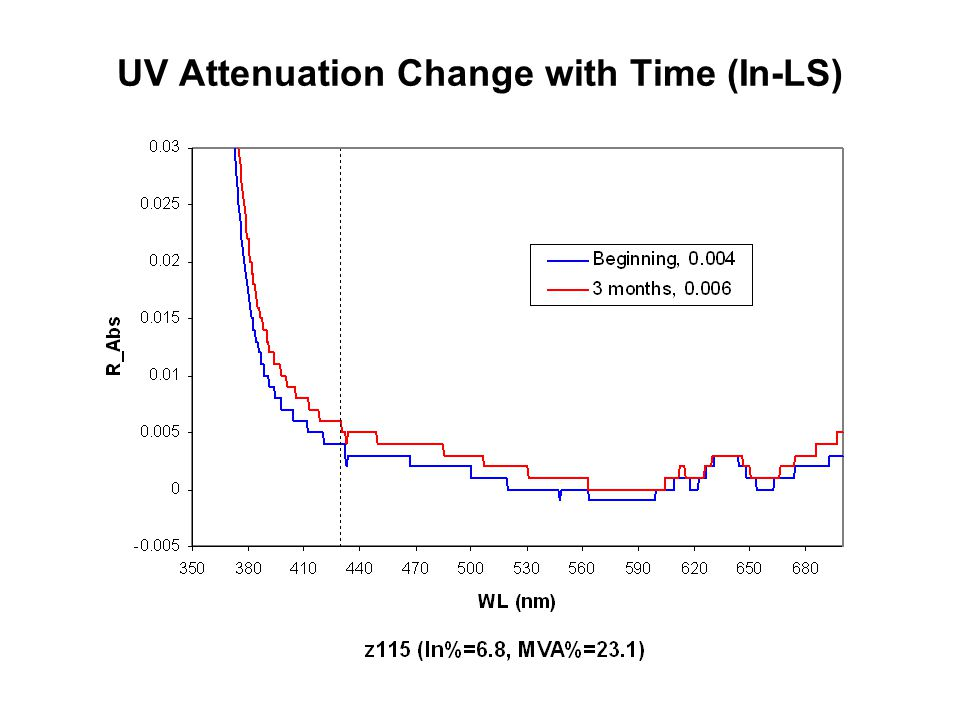 UV Attenuation Change with Time (In-LS)