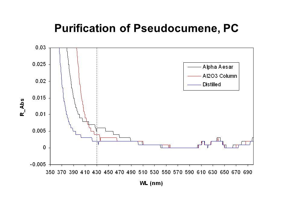 Purification of Pseudocumene, PC