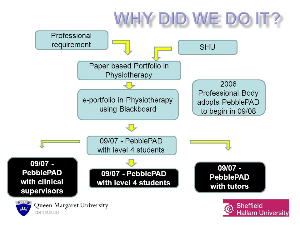 e-portfolio in Physiotherapy using Blackboard Professional requirement Paper based Portfolio in Physiotherapy 2006 Professional Body adopts PebblePAD to begin in 09/08 09/07 - PebblePAD with level 4 students SHU 09/07 - PebblePAD with level 4 students 09/07 - PebblePAD with tutors 09/07 - PebblePAD with clinical supervisors