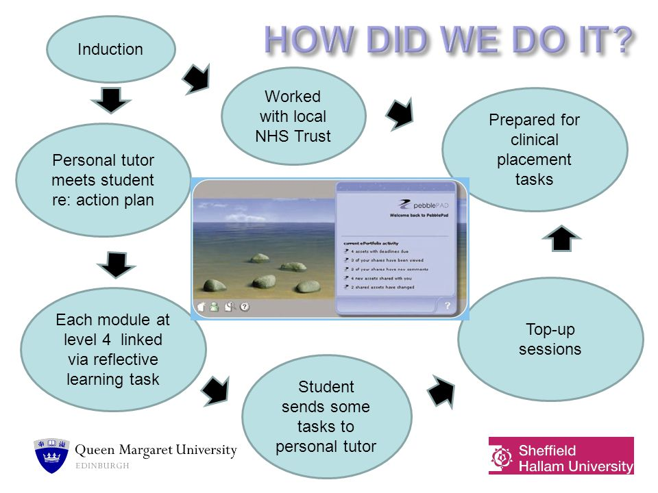 My Experience personal development portfolio as a visiting tutor as a personal tutor