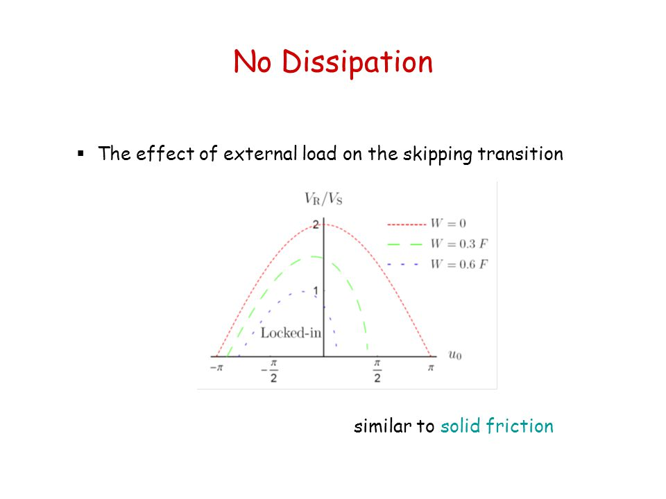 No Dissipation  The effect of external load on the skipping transition similar to solid friction