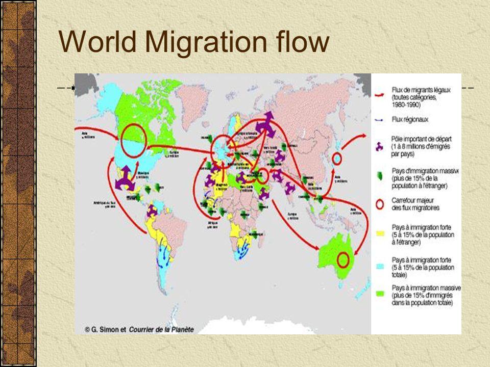 World Migration flow