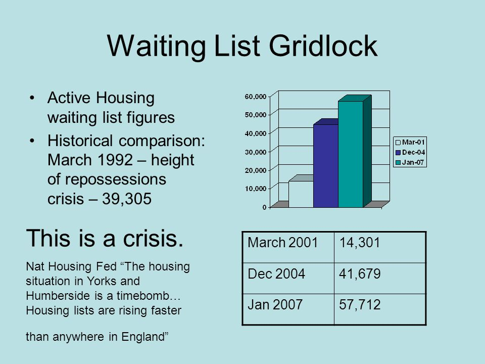 Waiting List Gridlock Active Housing waiting list figures Historical comparison: March 1992 – height of repossessions crisis – 39,305 March 200114,301 Dec 200441,679 Jan 200757,712 This is a crisis.
