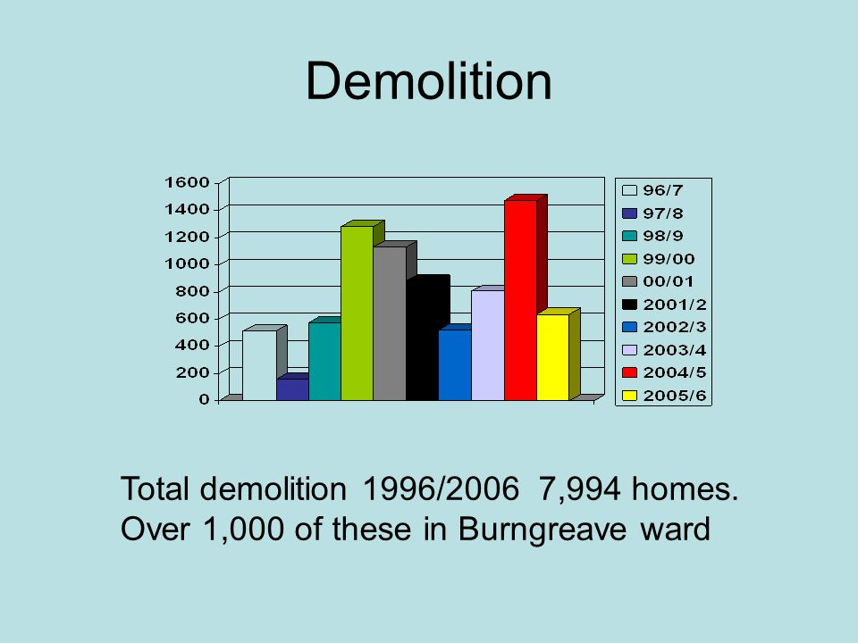 Demolition Total demolition 1996/2006 7,994 homes. Over 1,000 of these in Burngreave ward