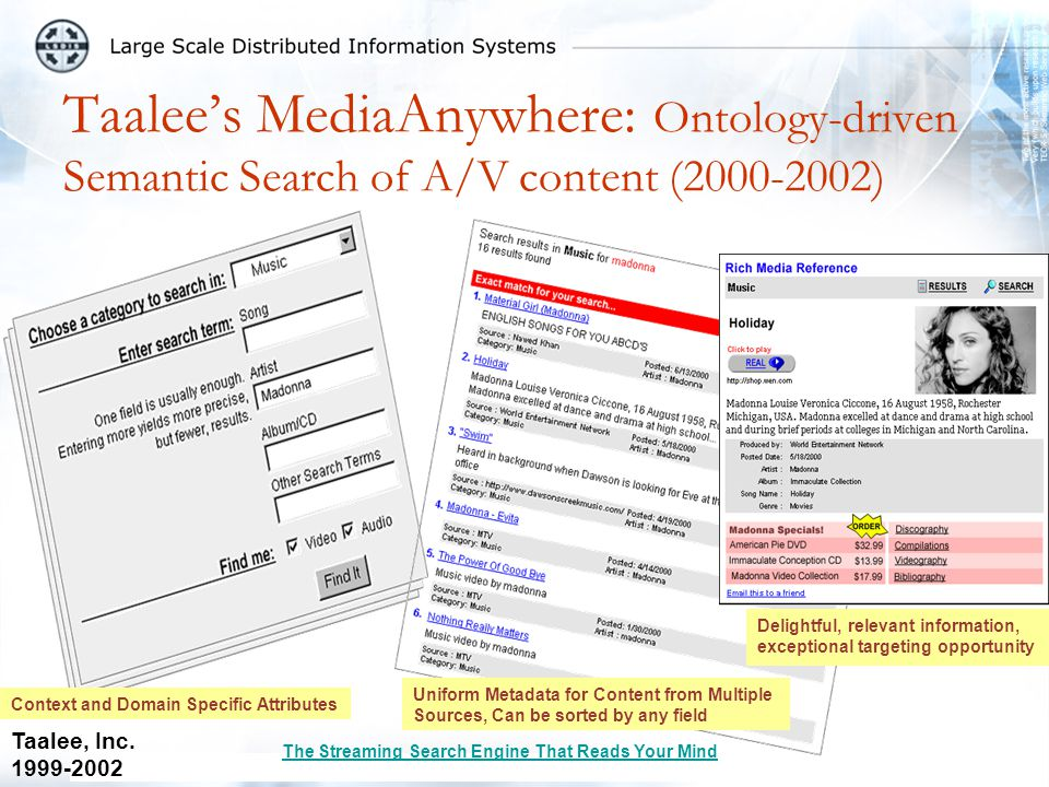 Taalee's MediaAnywhere: Ontology-driven Semantic Search of A/V content (2000-2002) Context and Domain Specific Attributes Uniform Metadata for Content from Multiple Sources, Can be sorted by any field Delightful, relevant information, exceptional targeting opportunity Taalee, Inc.
