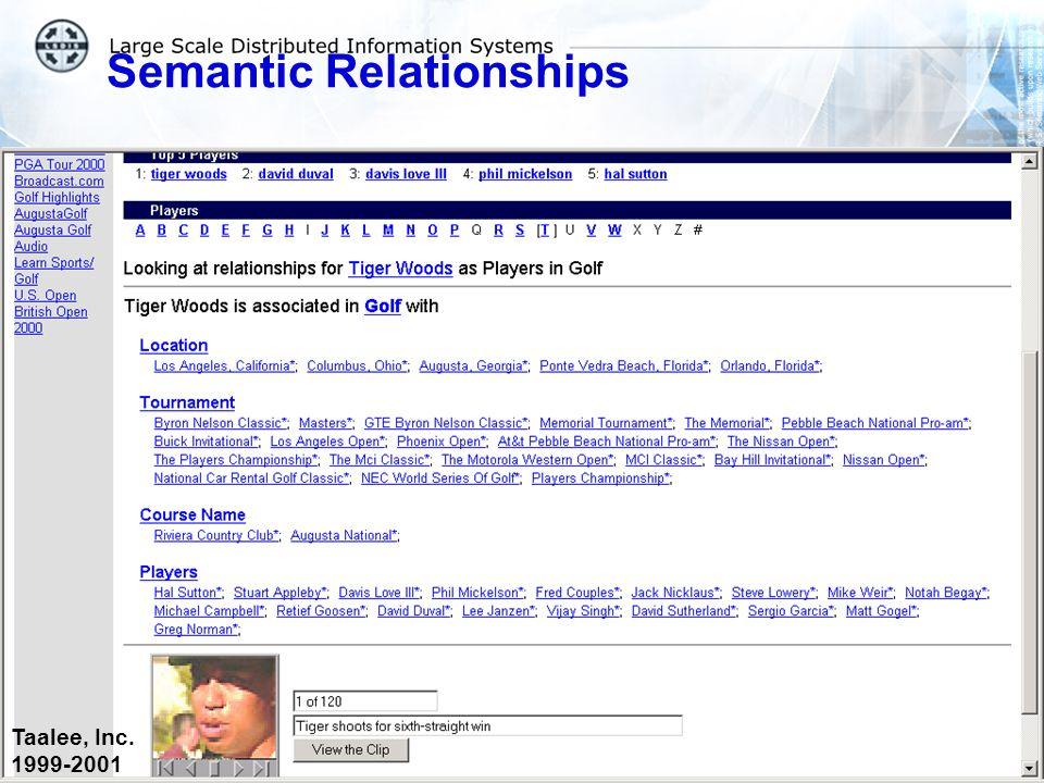 Semantic Relationships Taalee, Inc. 1999-2001