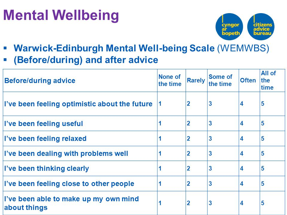 Mental Wellbeing  Warwick-Edinburgh Mental Well-being Scale (WEMWBS)  (Before/during) and after advice Before/during advice None of the time Rarely Some of the time Often All of the time I've been feeling optimistic about the future 12345 I've been feeling useful 12345 I've been feeling relaxed 12345 I've been dealing with problems well 12345 I've been thinking clearly 12345 I've been feeling close to other people 12345 I've been able to make up my own mind about things 12345