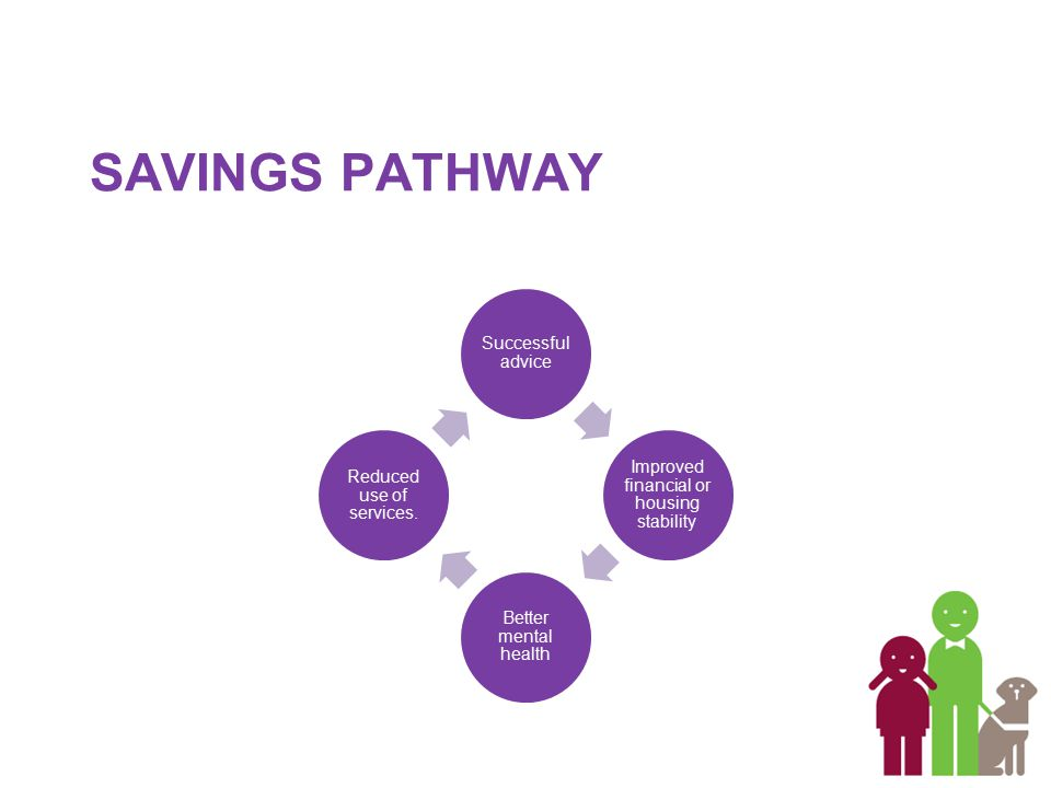 SAVINGS PATHWAY Successful advice Improved financial or housing stability Better mental health Reduced use of services.