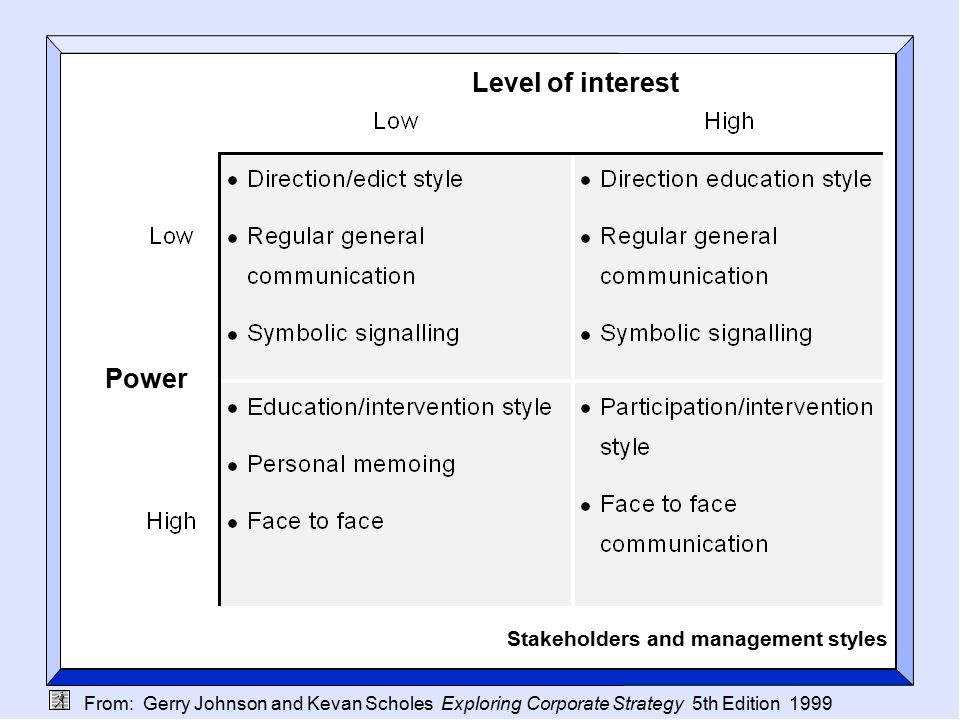 From: Gerry Johnson and Kevan Scholes Exploring Corporate Strategy 5th Edition 1999 Power Stakeholders and management styles Level of interest