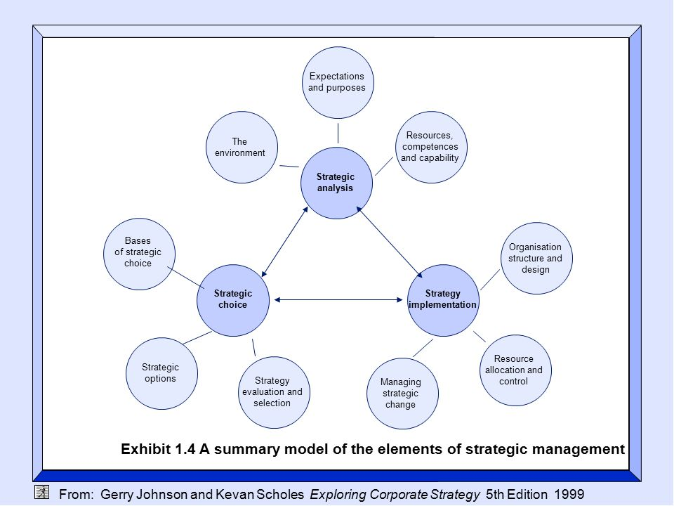 From: Gerry Johnson and Kevan Scholes Exploring Corporate Strategy 5th Edition 1999 Organisational purposes Mission Objectives Exhibit 5.1 Influences on organisational purposes Corporate governance Whom should the organisation serve.