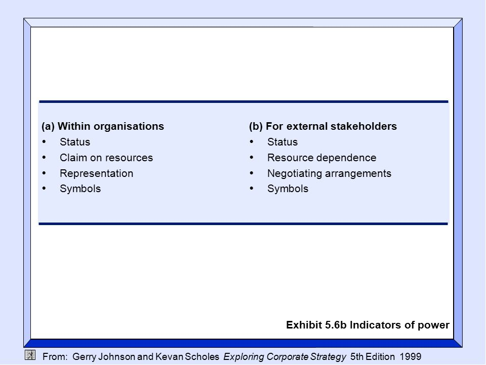 From: Gerry Johnson and Kevan Scholes Exploring Corporate Strategy 5th Edition 1999 (a) Within organisations  Status  Claim on resources  Representation  Symbols (b) For external stakeholders  Status  Resource dependence  Negotiating arrangements  Symbols Exhibit 5.6b Indicators of power