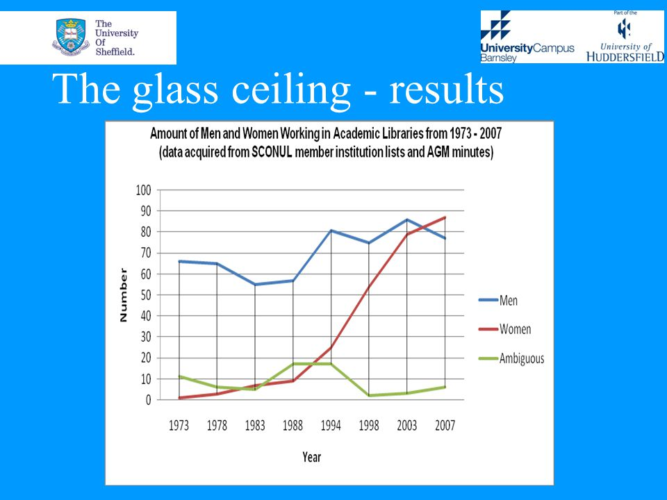 The glass ceiling - results