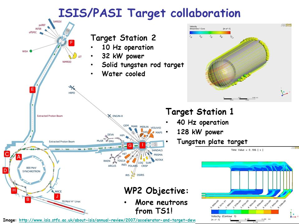 ISIS/PASI Target collaboration Target Station 1 40 Hz operation 128 kW power Tungsten plate target Image: http://www.isis.stfc.ac.uk/about-isis/annual-review/2007/accelerator-and-target-developments-7641.htmlhttp://www.isis.stfc.ac.uk/about-isis/annual-review/2007/accelerator-and-target-developments-7641.html WP2 Objective: More neutrons from TS1.