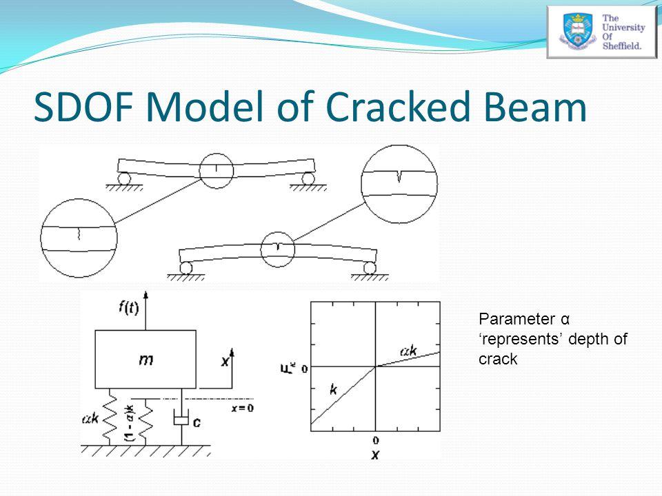 SDOF Model of Cracked Beam Parameter α 'represents' depth of crack