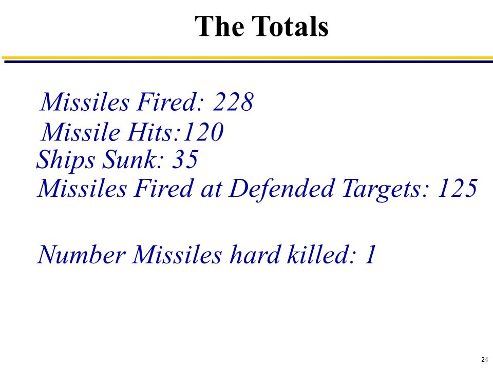24 The Totals Missiles Fired: 228 Missile Hits:120 Ships Sunk: 35 Missiles Fired at Defended Targets: 125 Number Missiles hard killed: 1