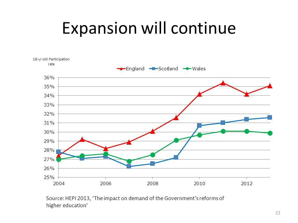 Expansion will continue Source: HEPI 2013, 'The impact on demand of the Government's reforms of higher education' 18-yr old Participation rate 23
