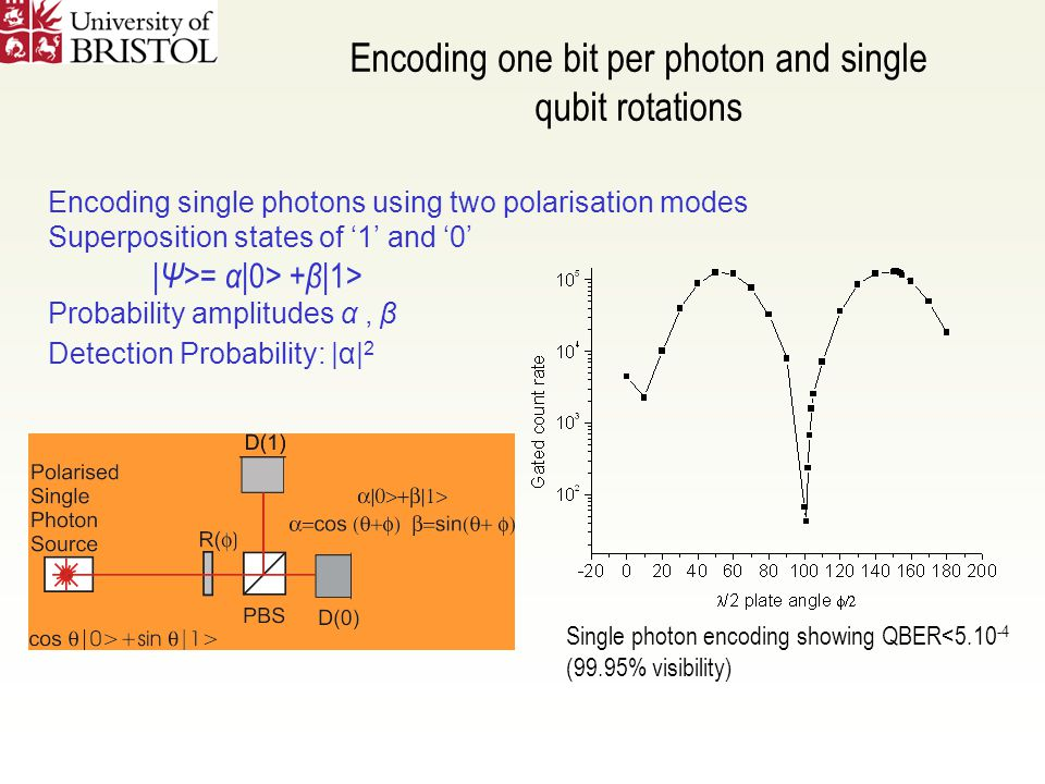 Encoding one bit per photon and single qubit rotations Encoding single photons using two polarisation modes Superposition states of '1' and '0' | Ψ >= α |0> + β| 1> Probability amplitudes α, β Detection Probability: |α| 2 Single photon encoding showing QBER<5.10 -4 (99.95% visibility)